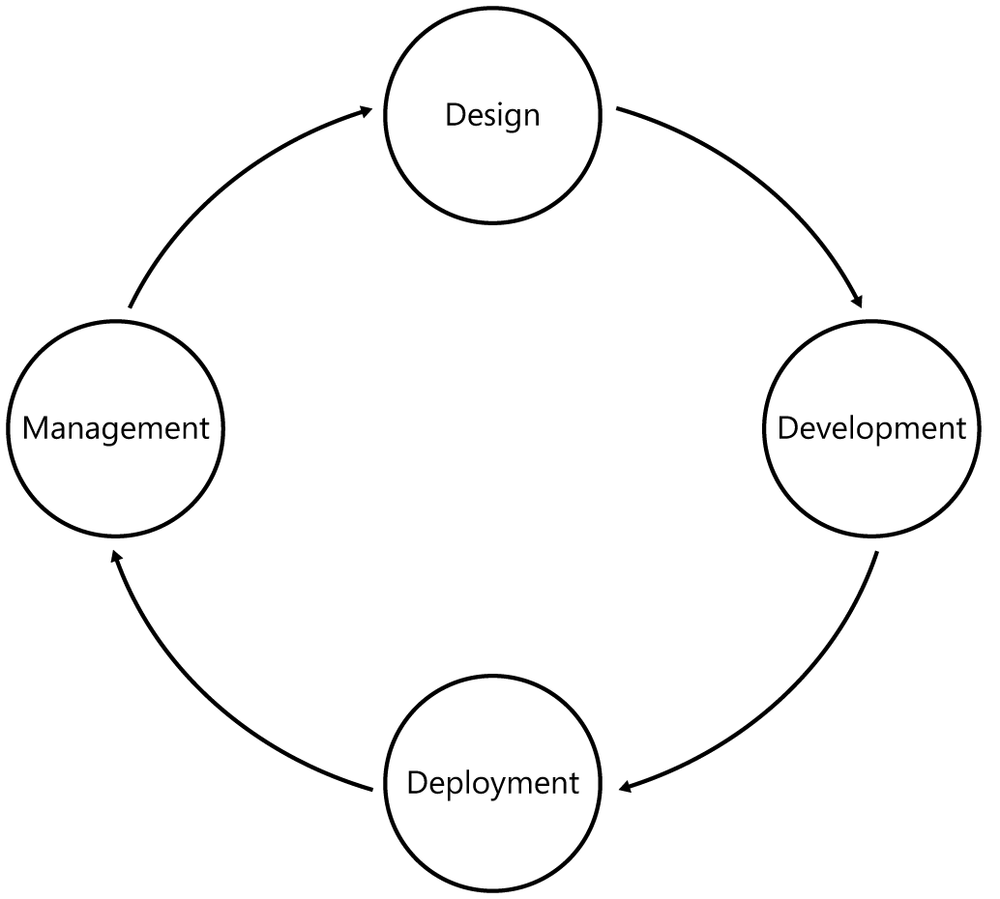 The application life cycle