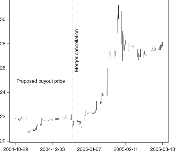 Line graph of Stock Price of Unisource after the Collapse of the Merger with dotted lines for Proposed buyout price, Merger cancellation passing through the plotted curve.
