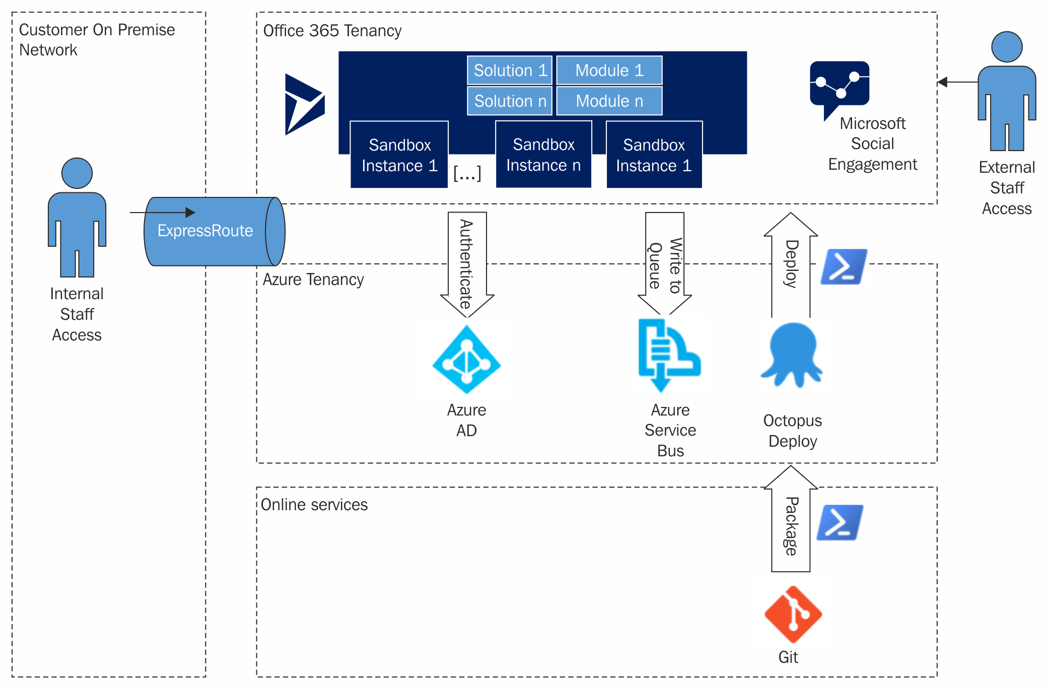 Logical view microsoft dynamics 365 extensions cookbook book the following diagram depicts a logical view of a sample dynamics 365 solution with some enabled add ons and integration points pooptronica
