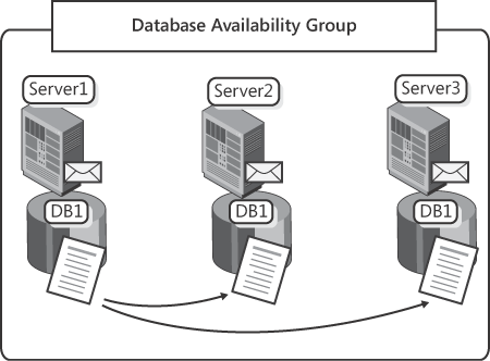 A Database Availability Group