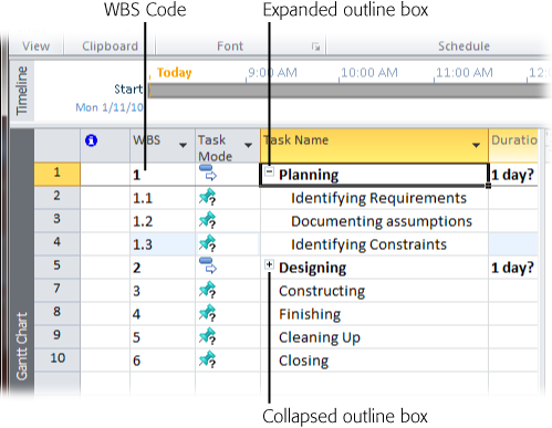 The WBS code for the subtask includes an additional level of numbers. If the summary task WBS number is 2.4, its first outline box subtask has the number 2.4.1. Summary task names are preceded by an outline box—a square with a minus sign inside that indicates that the summary task is expanded. If you click the box, the summary task collapses and hides its subtasks, and the outline box changes to a square with a + sign.