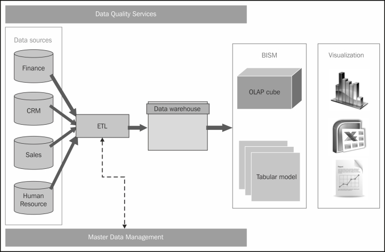 The architecture and components of a BI system - Microsoft SQL Server 2014 Business Intelligence ...