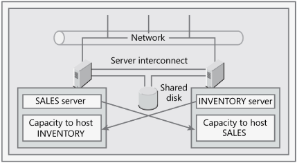 High-availability cluster with static load balancing.