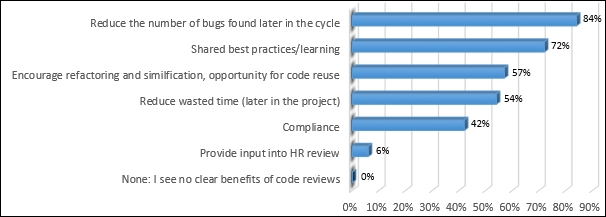 Conducting code reviews in TFS