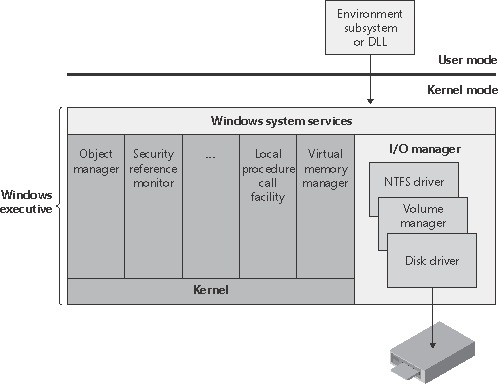 Components of the Windows I/O system