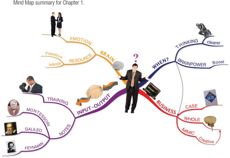 Mind Map summary for Chapter 1.