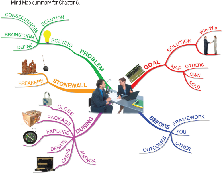 Mind Map summary for Chapter 5.