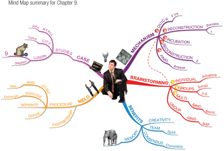 Mind Map summary for Chapter 9.