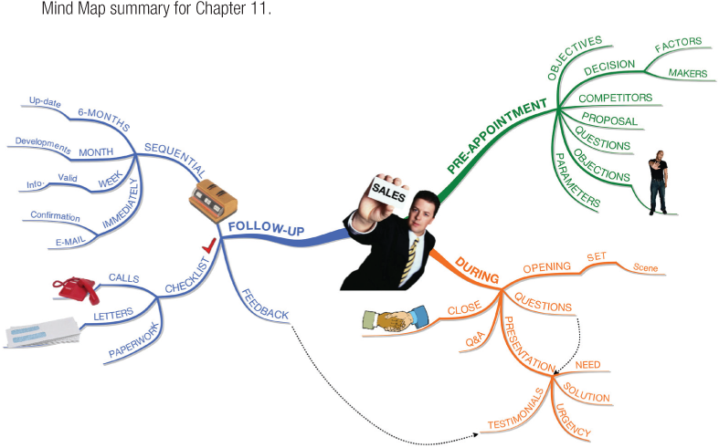 Mind Map summary for Chapter 11.