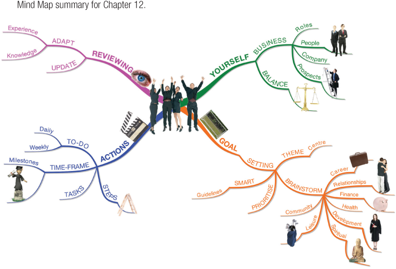 Mind Map summary for Chapter 12.
