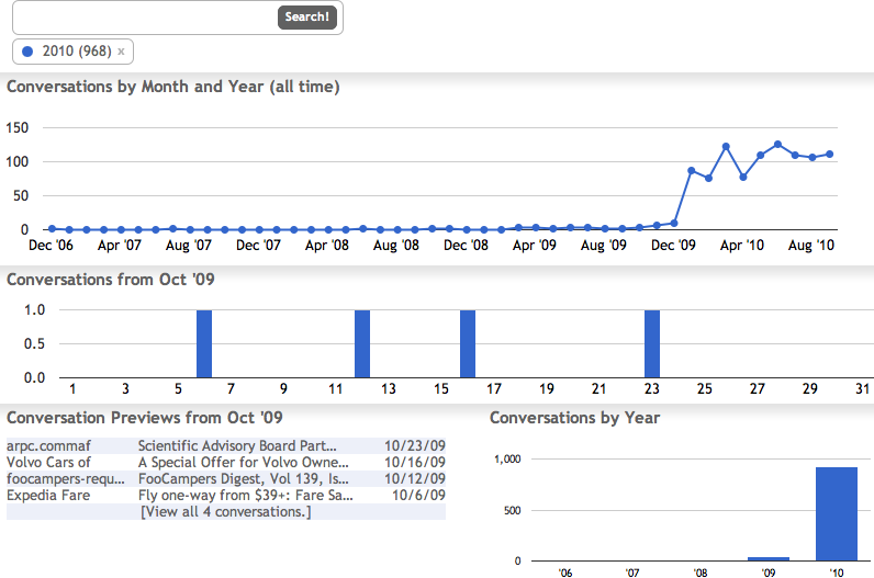 The Graph Your Inbox Chrome extension provides a concise summary of your Gmail activity