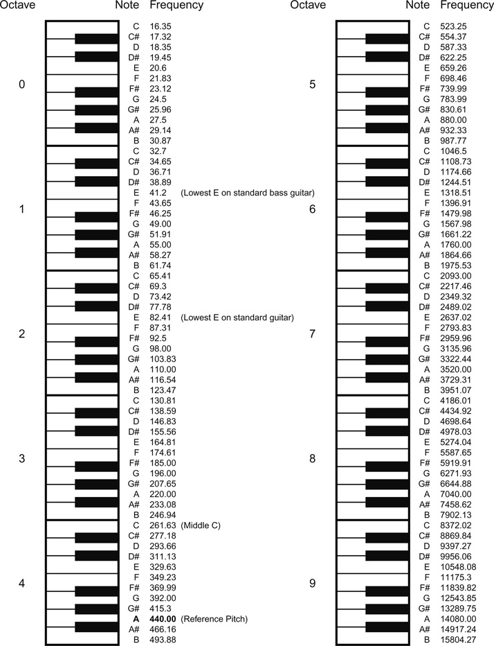 Appendix B: Notes-to-frequencies chart - Mixing Audio, 3rd