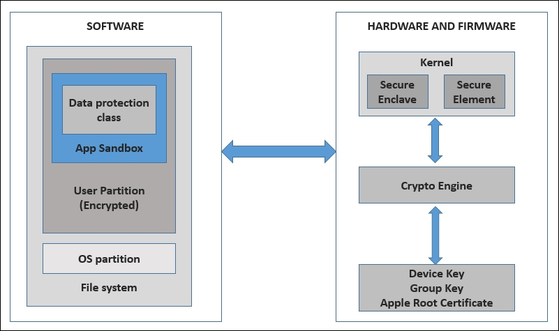 Apples ios security model mobile application penetration testing apples ios security model ccuart Images