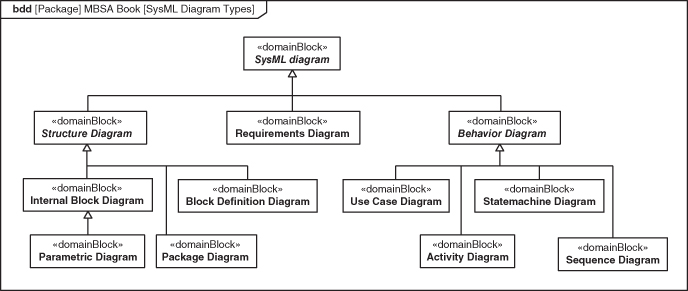 Appendix a omg sysml model based system architecture book figure a1 sysml diagram types ccuart Image collections