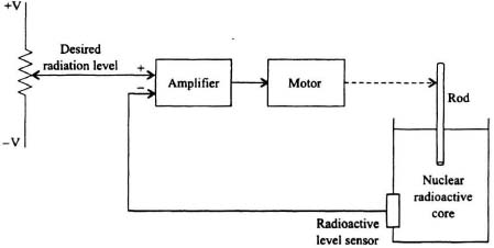 16 illustrative problems and solutions modern control system draw a block diagram representation for the control of the radiation of the nuclear reactor system shown ccuart Image collections