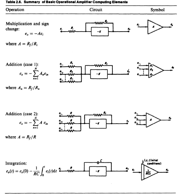 2 19  Simulation Diagrams - Modern Control System Theory and Design