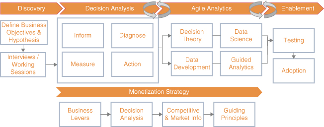A flow diagram for decision architecture methodology with a flow diagram for monetization strategy at the bottom.