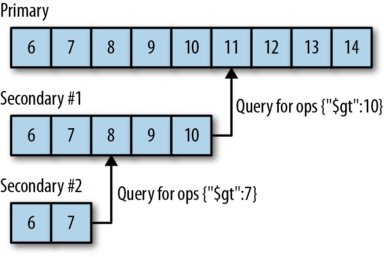 Oplog keep an ordered list of write operations that have occurred. Each member has its own copy of the oplog, which should be identical to the primary's (modulo some lag).