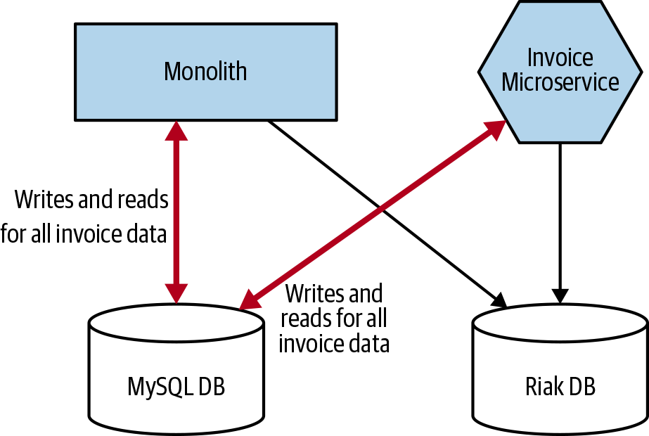 4  Decomposing The Database - Monolith to Microservices [Book]
