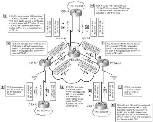 Case Study—Hub and Spoke MPLS VPN Network Using BGP PE-CE Routing