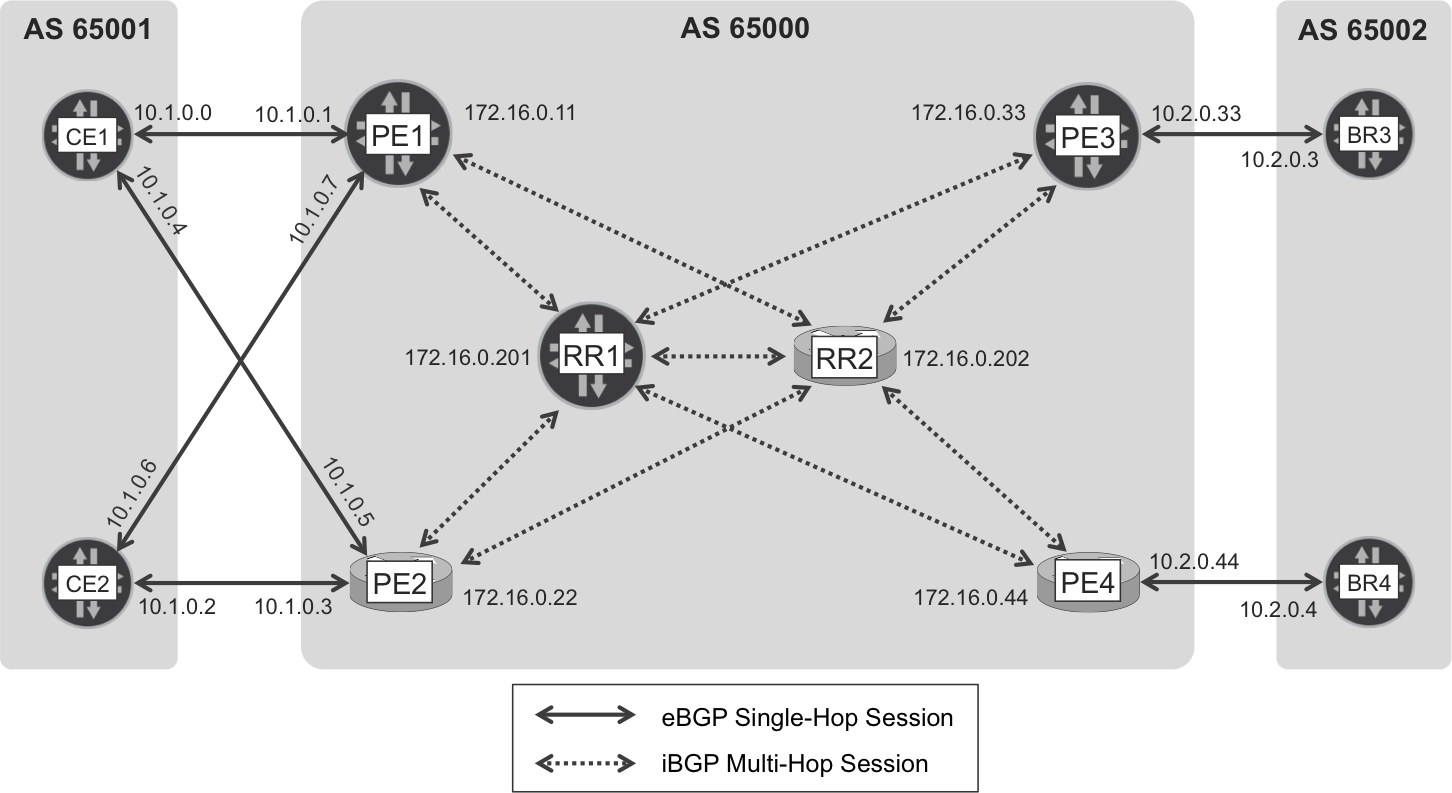 Internet eBGP and iBGP sessions