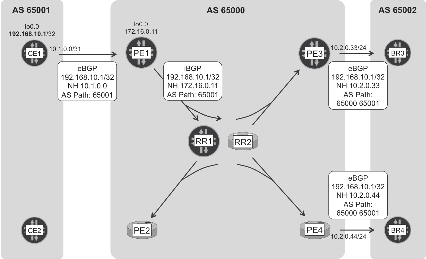 Internet eBGP and iBGP route signaling—CE1 loopback