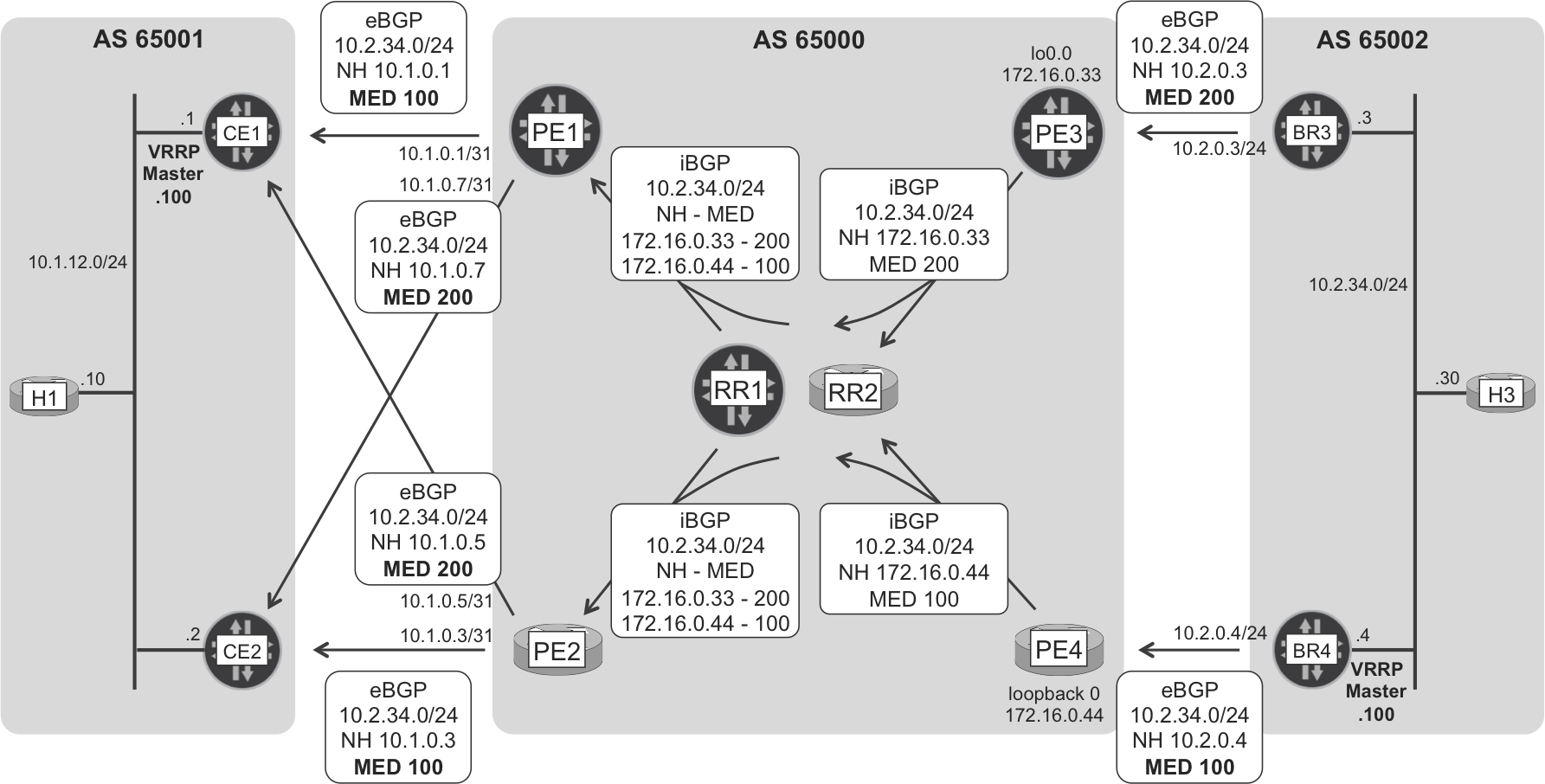 Internet eBGP and iBGP route signaling—H3's subnet
