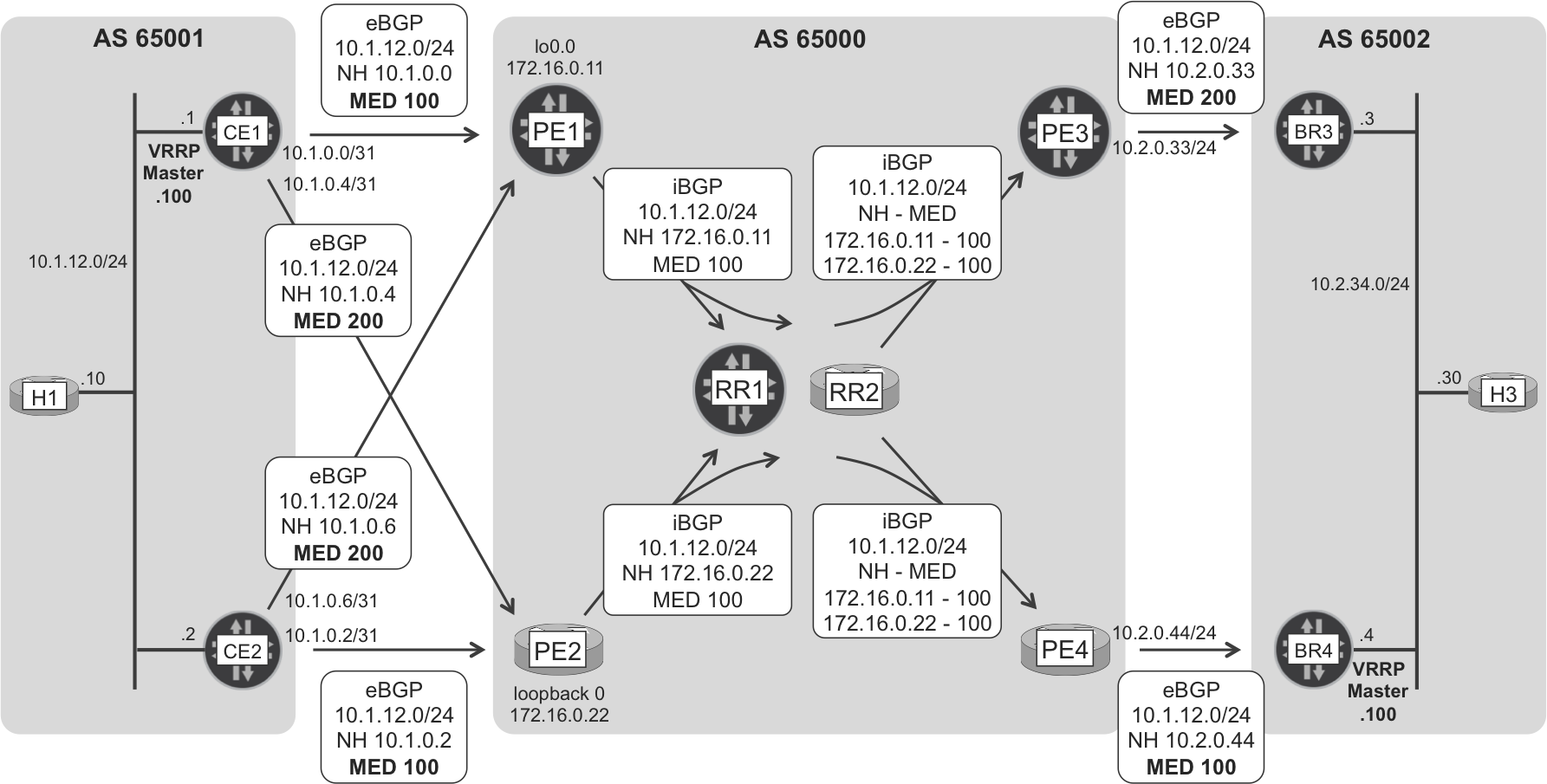 Internet eBGP and iBGP route signaling—H1's subnet