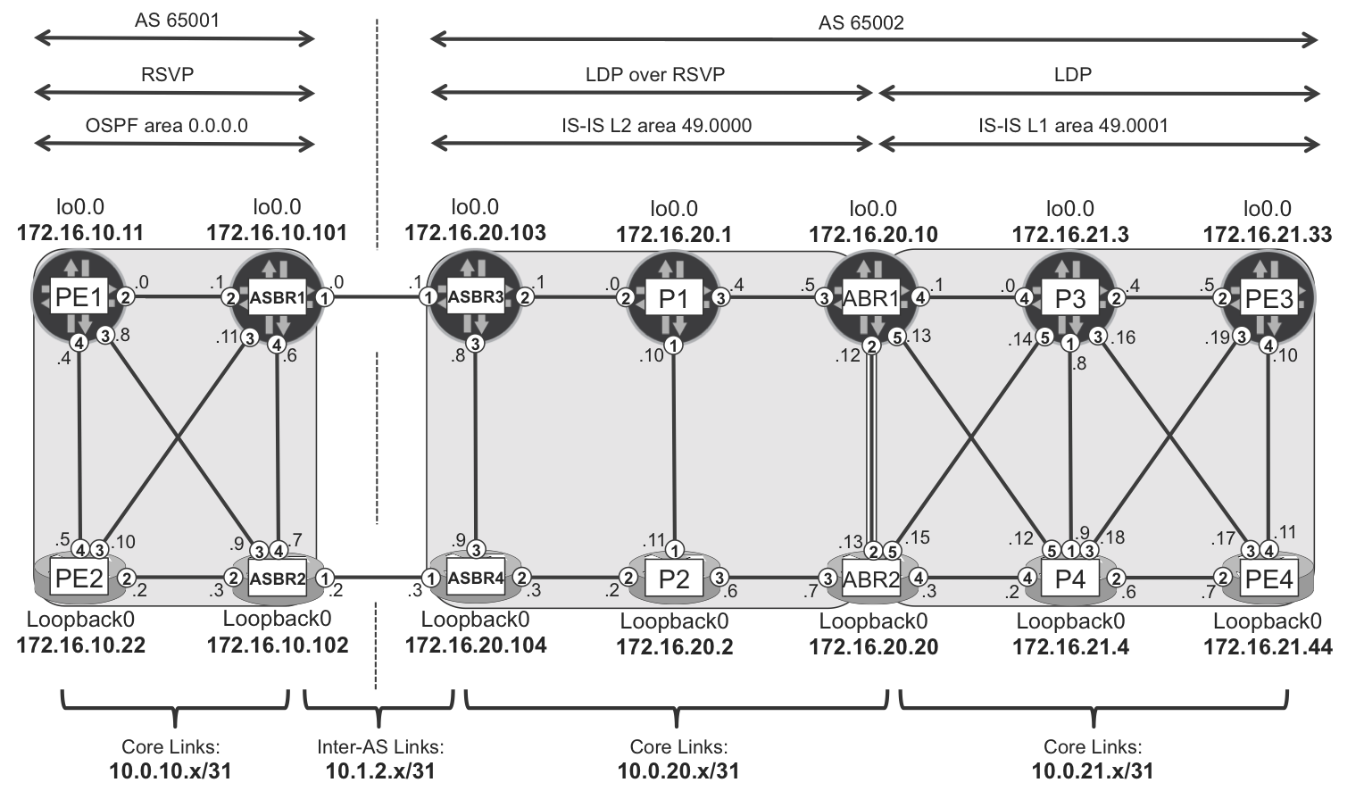 17  Scaling MPLS Services - MPLS in the SDN Era [Book]