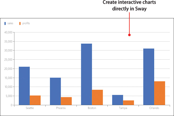 5 working with sway charts my office sway book in this chapter you explore how to create charts in sway using its built in interactive chart tool specific topics in this chapter include the following ccuart Image collections