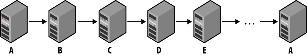 Circular replication with multiple servers