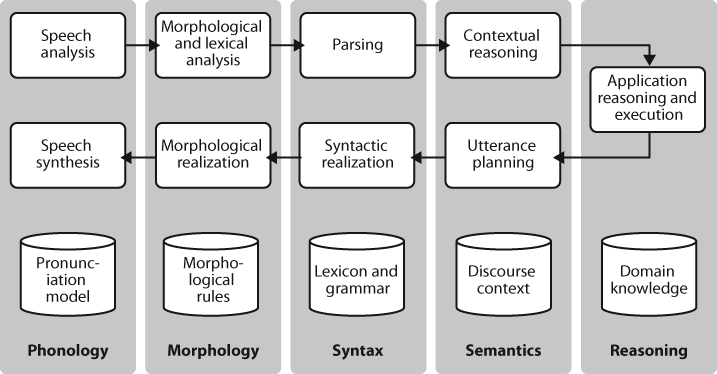 Simple pipeline architecture for a spoken dialogue system: Spoken input (top left) is analyzed, words are recognized, sentences are parsed and interpreted in context, application-specific actions take place (top right); a response is planned, realized as a syntactic structure, then to suitably inflected words, and finally to spoken output; different types of linguistic knowledge inform each stage of the process.