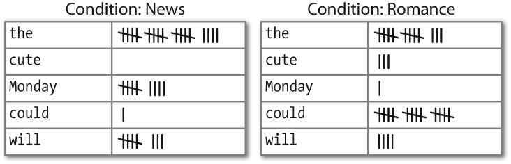 Counting words appearing in a text collection (a conditional frequency distribution).