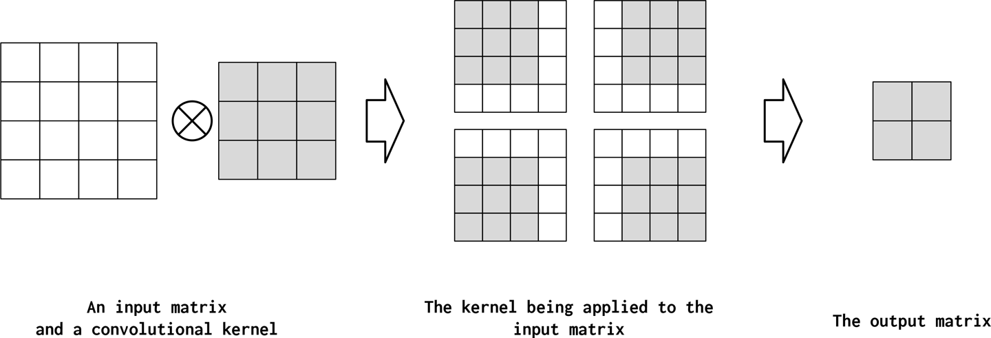4  Feed-Forward Networks for Natural Language Processing