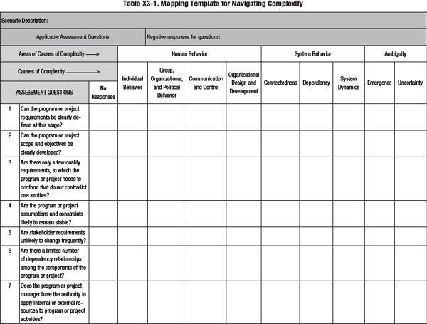 navigating complexity a practice guide by project management institute