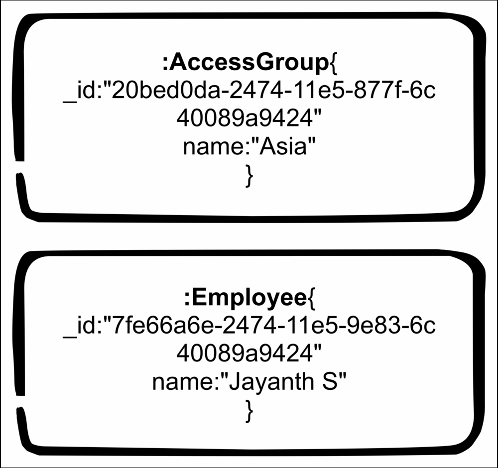 Modeling access control groups and employees