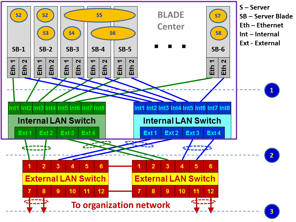 Packet capture on a blade server - Network Analysis Using