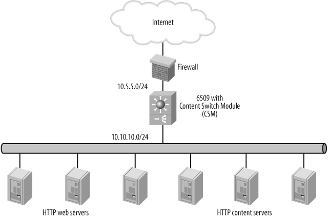 Simple load-balanced network