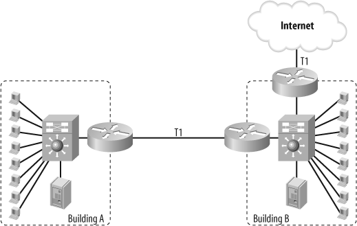 Simple two-building network