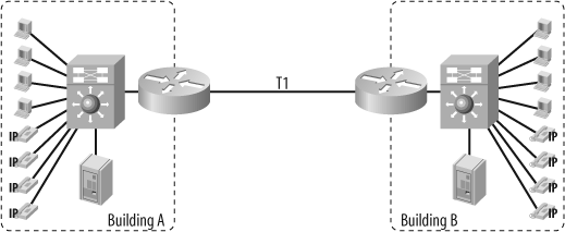 Typical two-building network