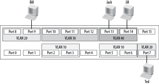 VLANs on a switch