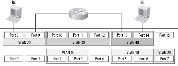 External routing between VLANs