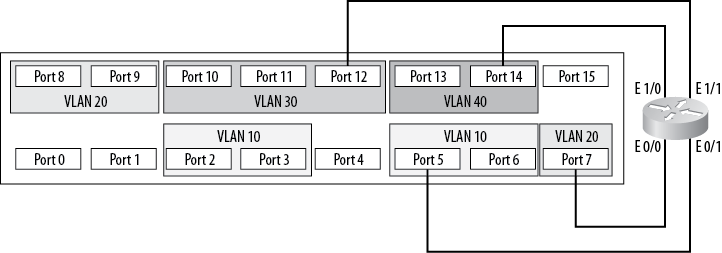 Routing between multiple VLANs