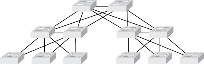 Three-tier switched network