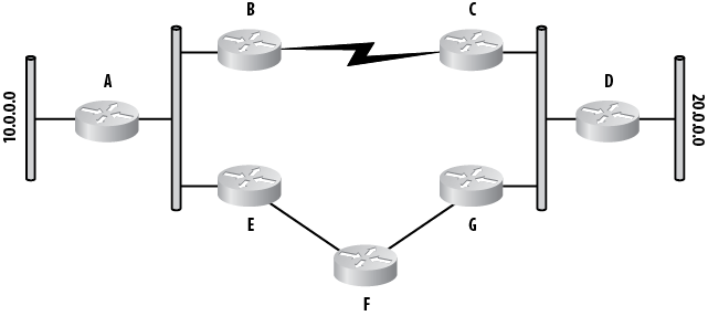 Example of metrics in routing protocols
