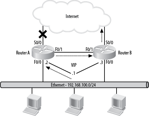 Primary Internet link failure without interface tracking