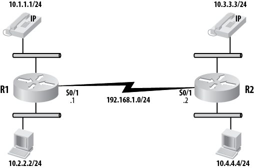 Simple converged network
