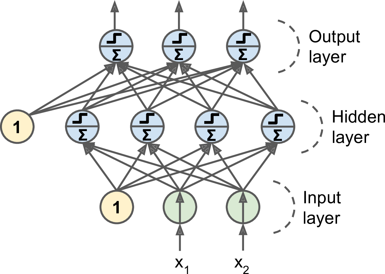 1  Introduction to Artificial Neural Networks - Neural