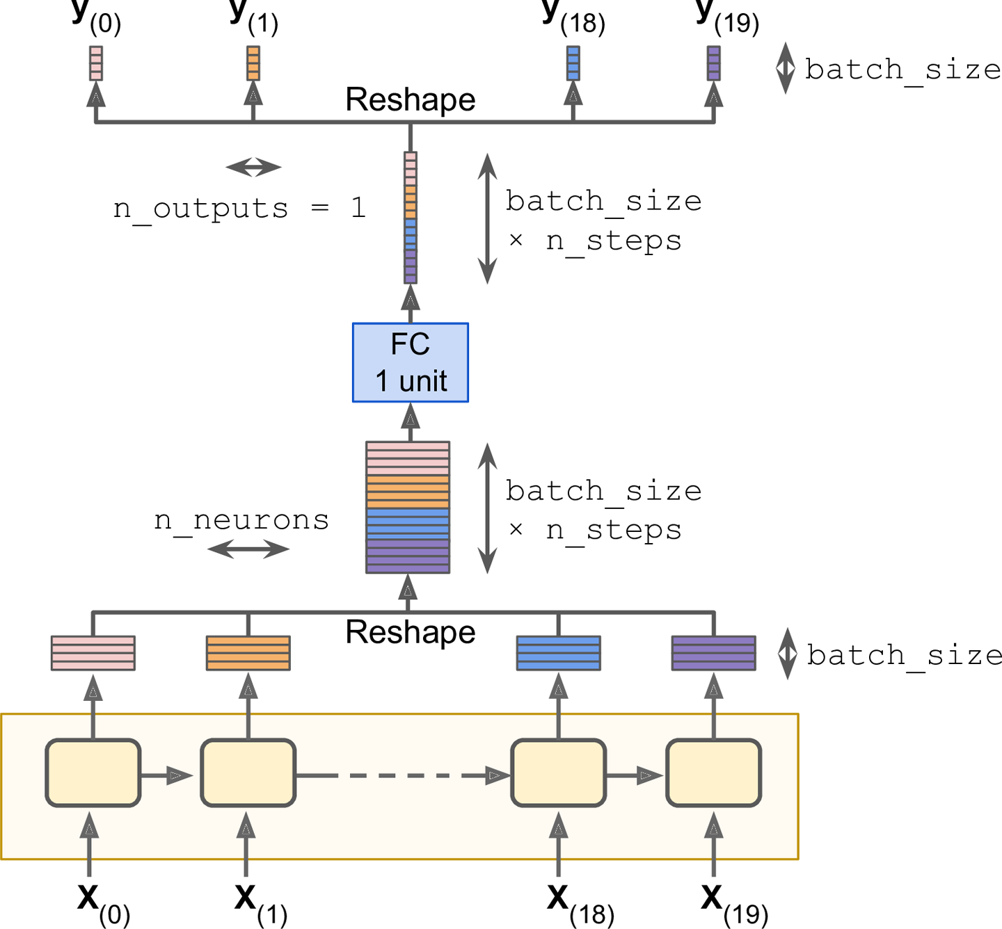 4  Recurrent Neural Networks - Neural networks and deep