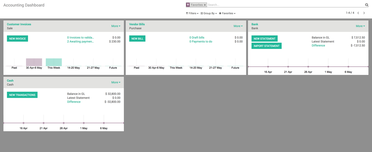 Accounting Dashboard - Odoo 10 Implementation Cookbook [Book]